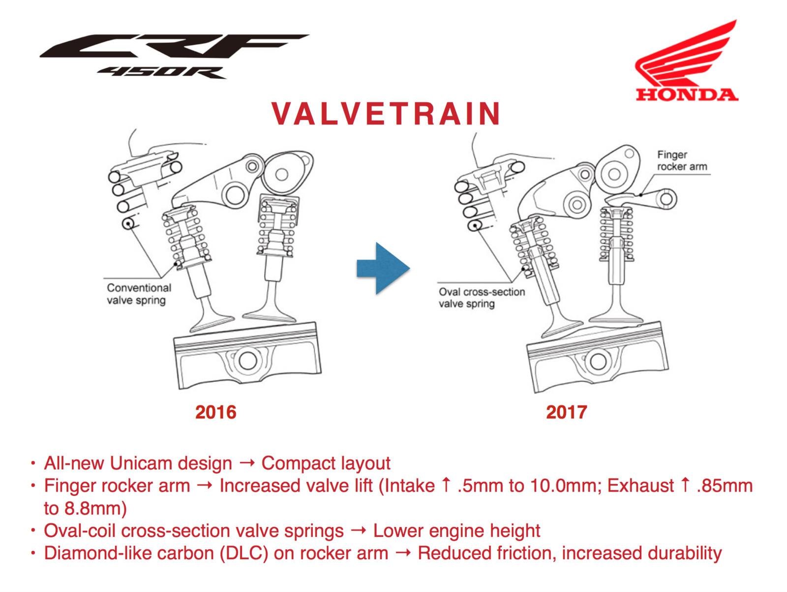 Honda Engine Lifter Diagram Automotive Wiring Train Diesel Unicam Valve Todays Rh 4 18 10 1813weddingbarn Com Lifters Inside Ducati