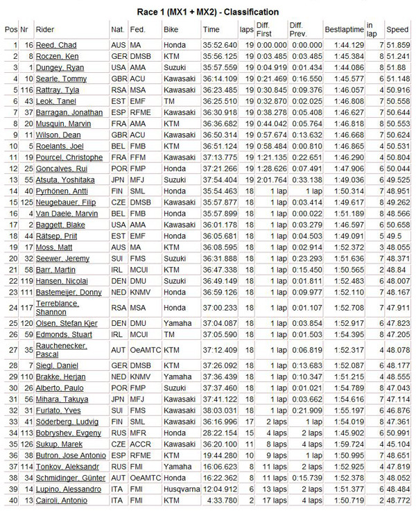 Quick MXoN Sunday Racing Results
