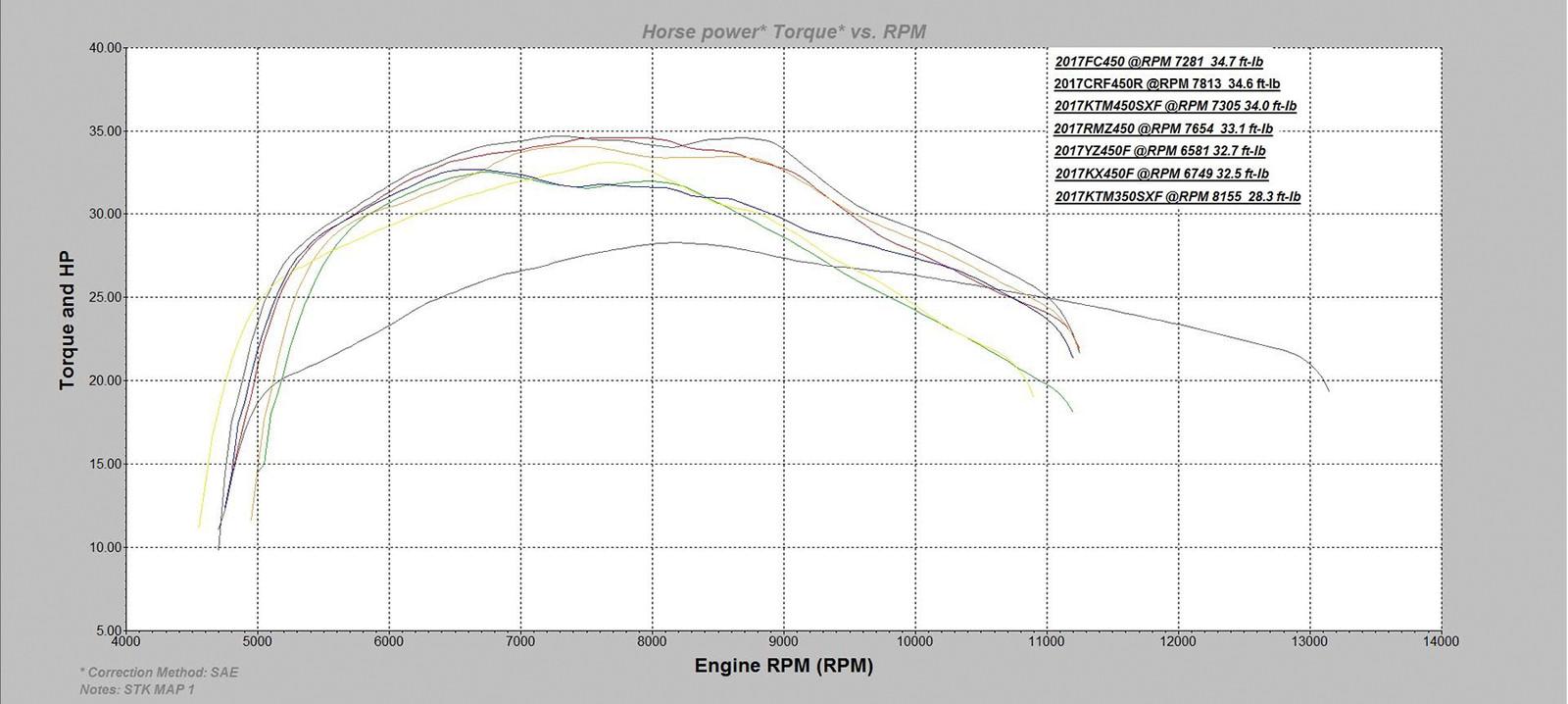 courbe de puissance mx simulator