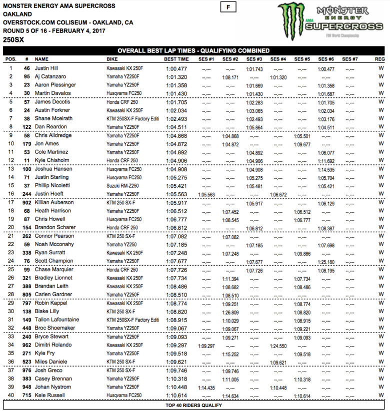 Results Sheet: Oakland Supercross