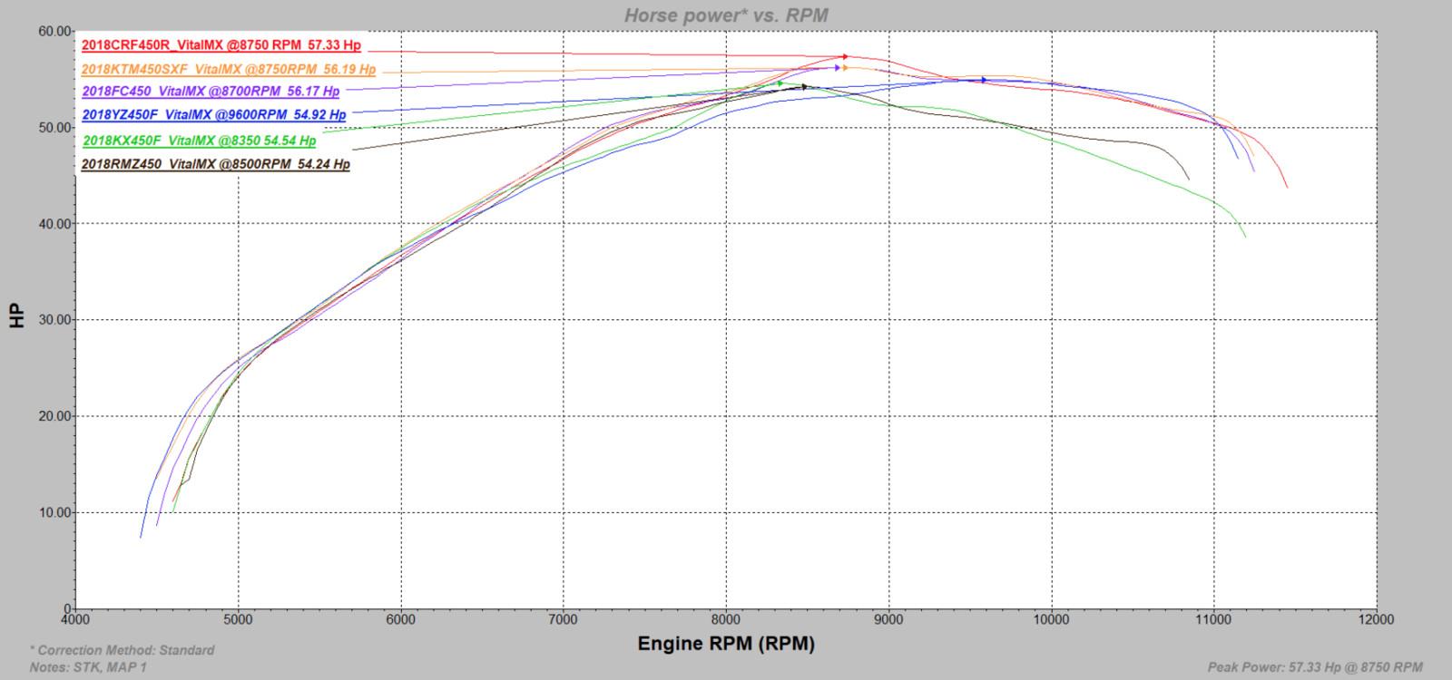 2018 suzuki rmz 450 shock. modren 2018 2018 450 horsepower comparability overlay throughout suzuki rmz shock