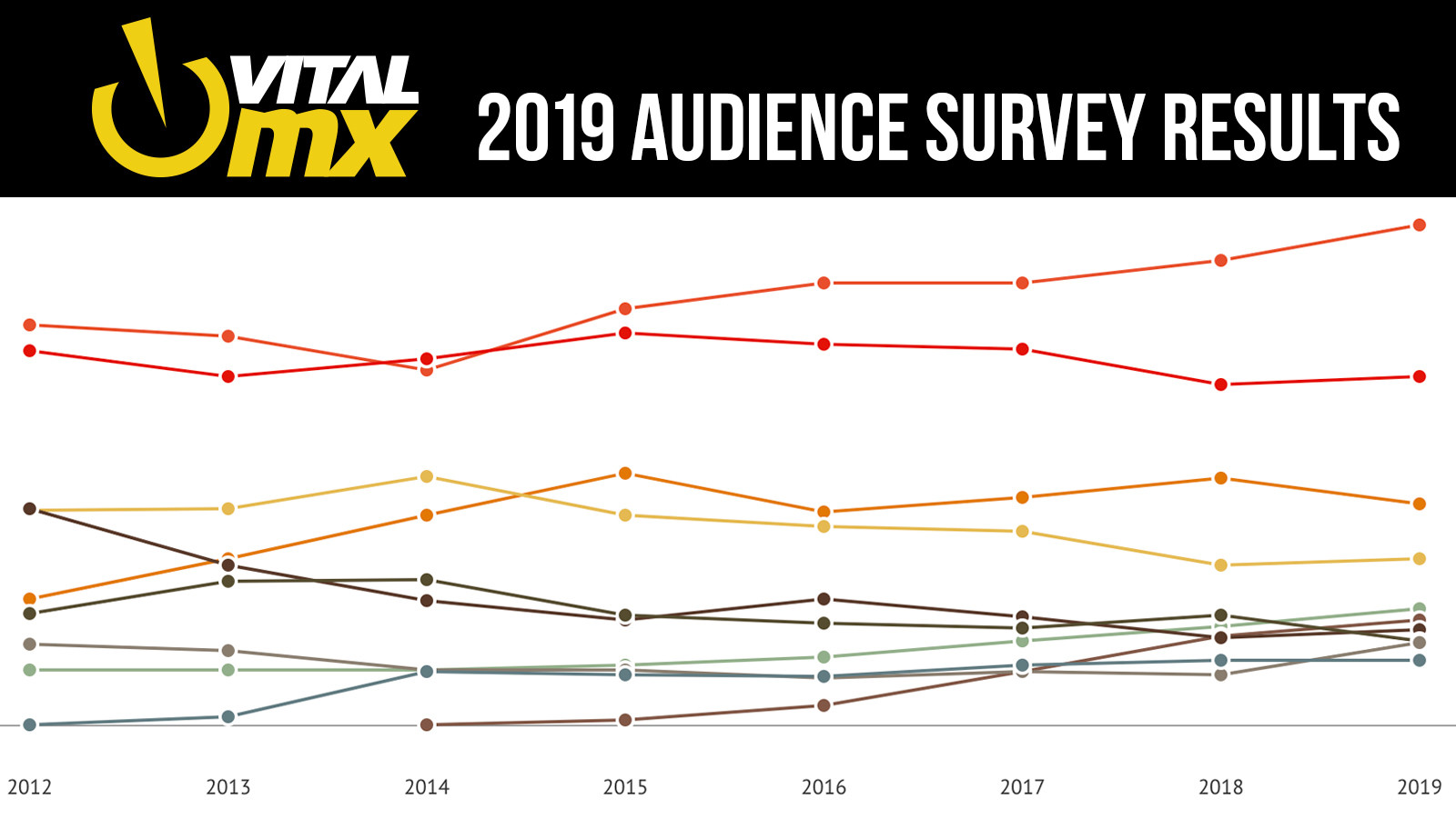 2019 Vital MX Audience Survey Results