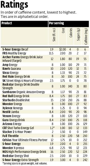 Energy Drink Ingredients Comparison