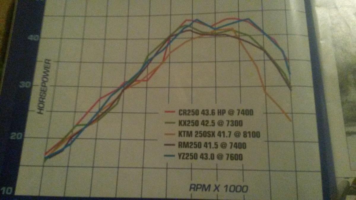 Kawasaki Kxf Stator Specs