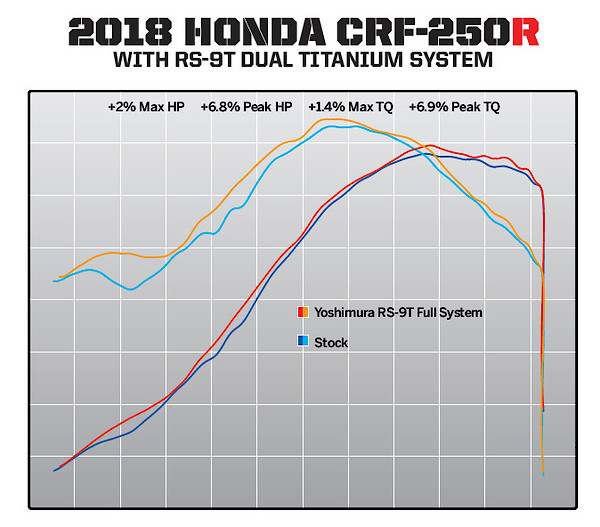 2018 CRF 250 mods to increase bottom-end power - Moto