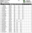 2016 Arlington Supercross: Overall Practice Times