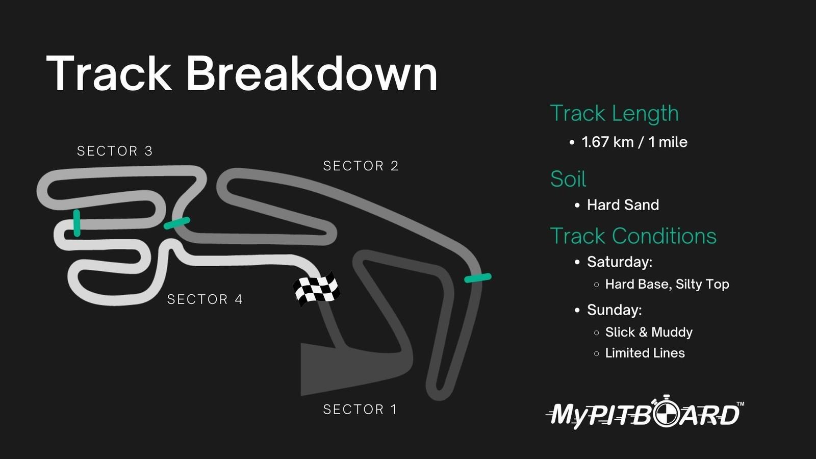 Mantova Track Breakdown